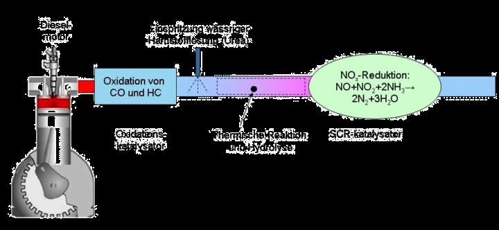 Abgasstrang des Dieselmotors mit Katalysatoren und Harnstoffeinblasung, schematische Darstellung
